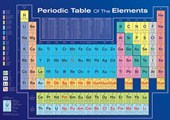 Periodic Table of the Elements Table of Elements